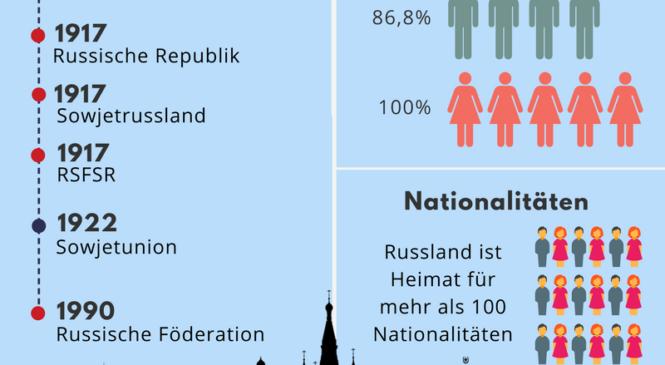 Russland Fakten (Infografik)